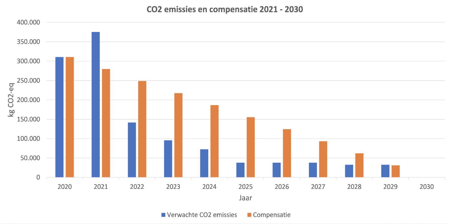 CO2 emissies en compensatie 2021/2030
